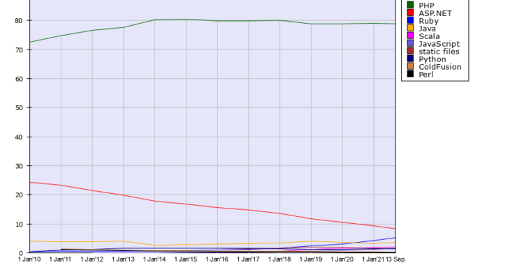 PHP maintains an enormous lead in server-side programming languages